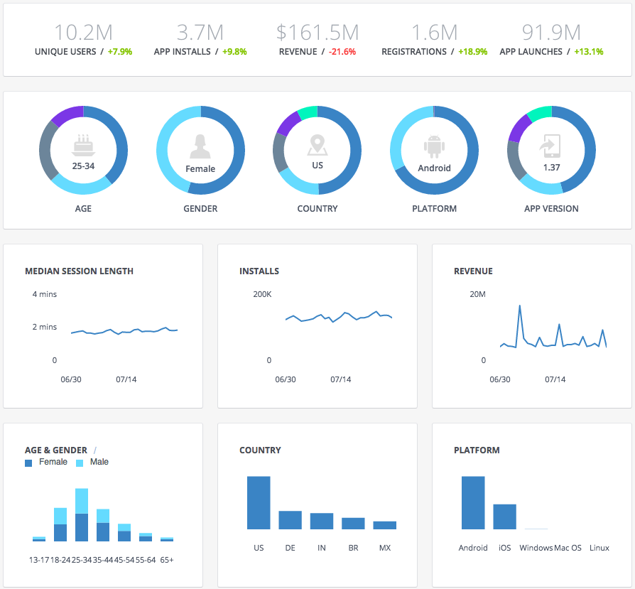 facebook analysis Either you analyze your facebook page with facebook insights or you can also use a 3rd party tool here is just a little overview of what is possible with quintly: detailed fan analysis facebook analytics allows you to measure all relevant faceboo.
